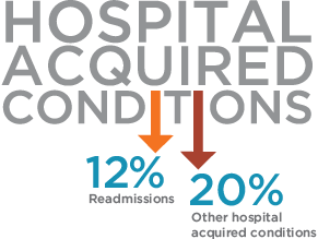 Hospital Acquired Conditions. Lower Readmissions by 12%. Lower Other Hospital Acquired Conditions by 20%.