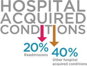 Hospital Acquired Conditions. Lower Readmissions by 20%. Lower Other Hospital Acquired Conditions by 40%.